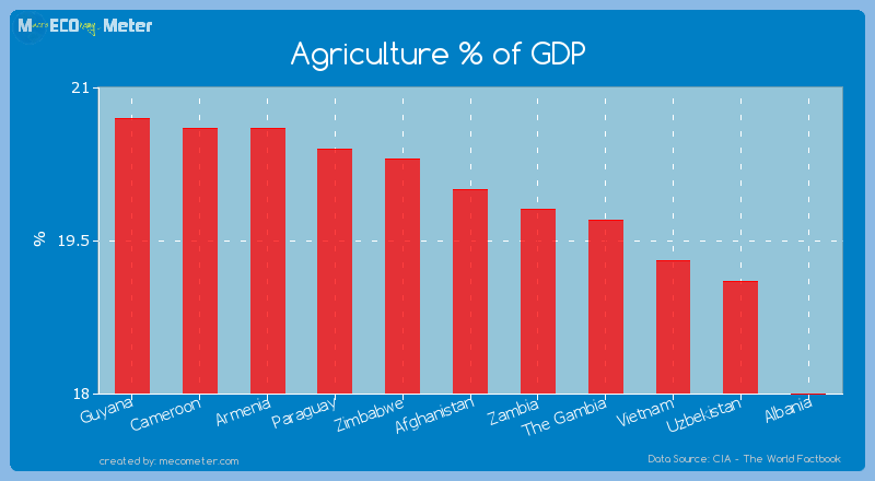 Agriculture % of GDP of Afghanistan