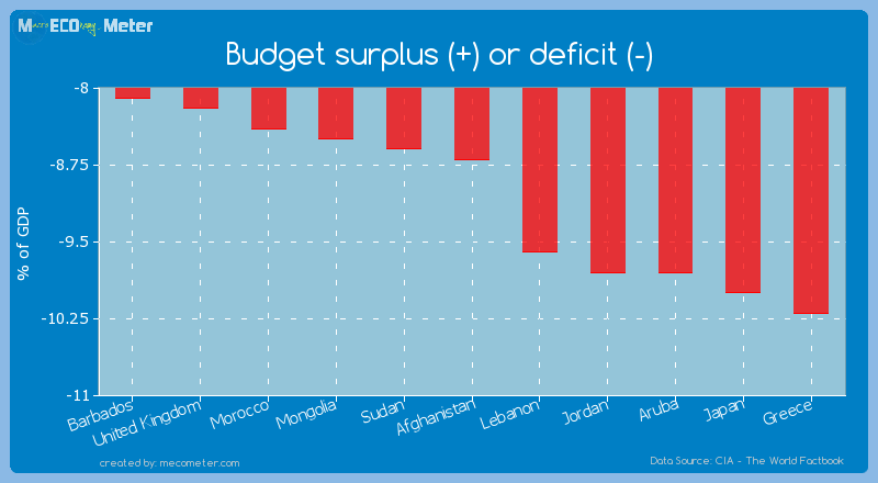 Budget surplus (+) or deficit (-) of Afghanistan