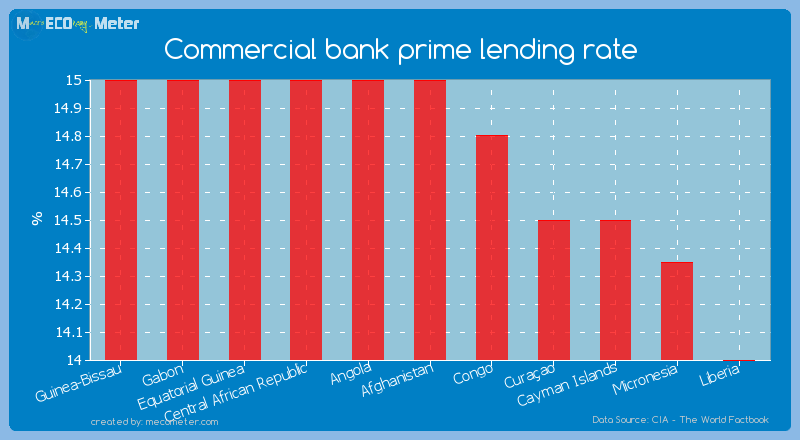 Commercial bank prime lending rate of Afghanistan