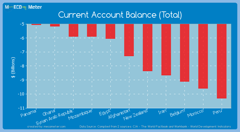Current Account Balance (Total) of Afghanistan