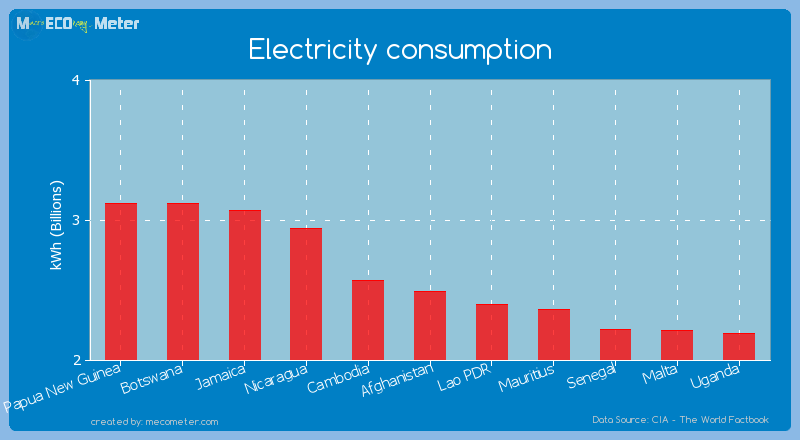 Electricity consumption of Afghanistan