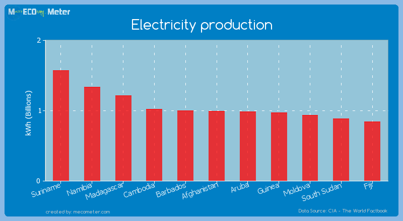 Electricity production of Afghanistan