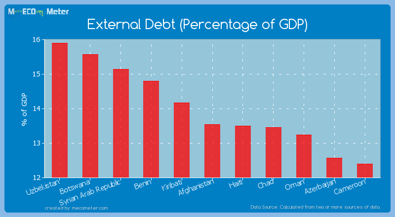 External Debt (Percentage of GDP) of Afghanistan