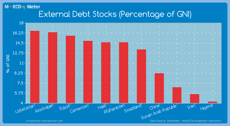 External Debt Stocks (Percentage of GNI) of Afghanistan