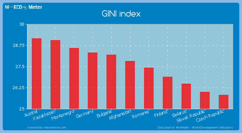 GINI index of Afghanistan