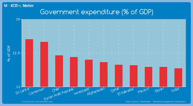 Government expenditure (% of GDP) of Afghanistan