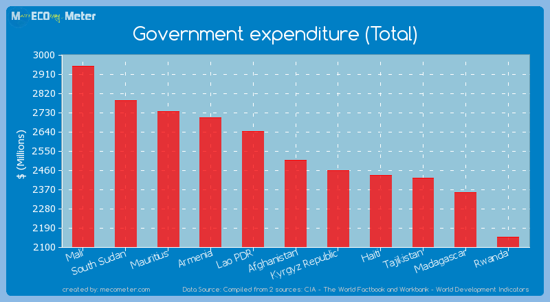 Government expenditure (Total) of Afghanistan