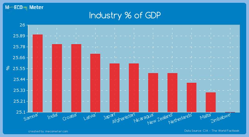 Industry % of GDP of Afghanistan