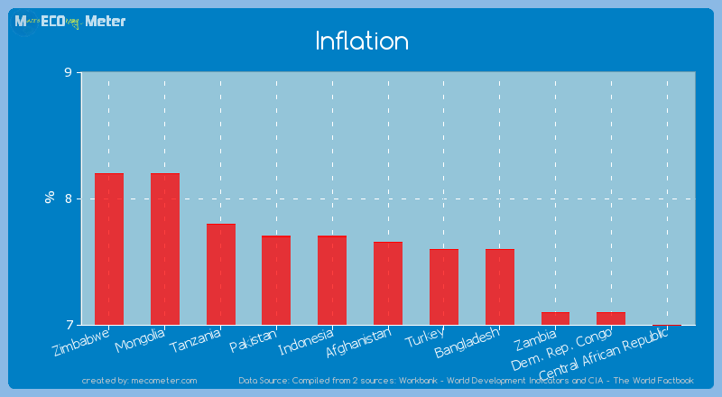 Inflation of Afghanistan