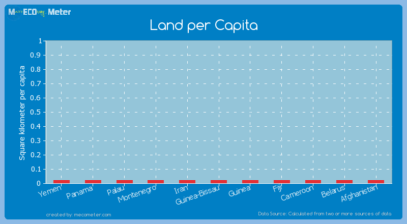 Land per Capita of Afghanistan