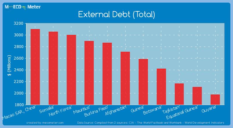 External Debt (Total) of Afghanistan