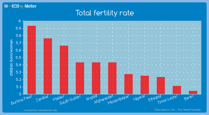 Total fertility rate of Afghanistan