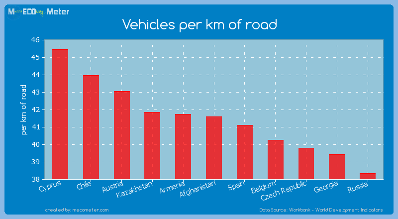 Vehicles per km of road of Afghanistan