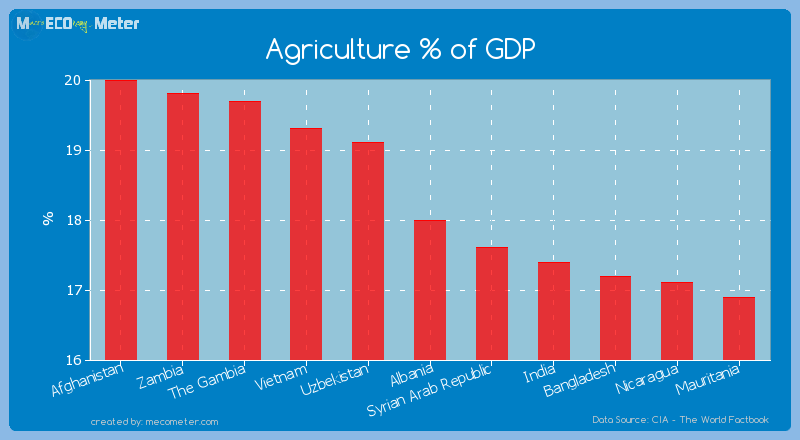 Agriculture % of GDP of Albania