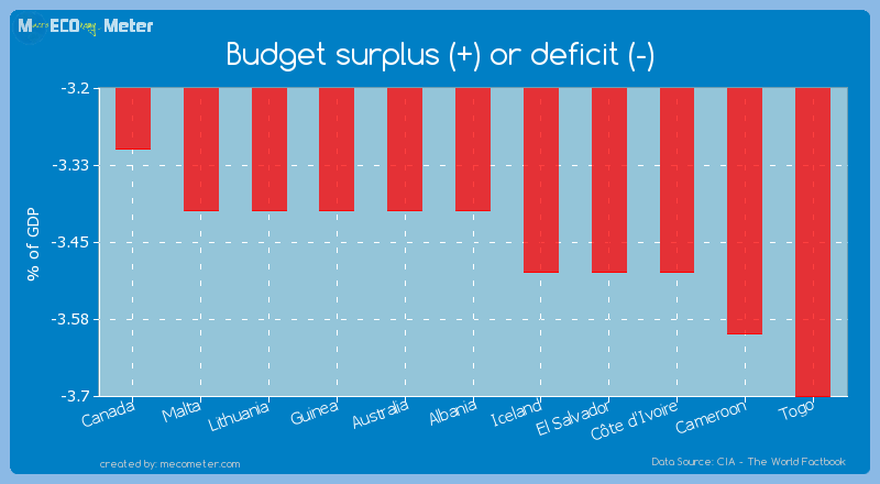 Budget surplus (+) or deficit (-) of Albania