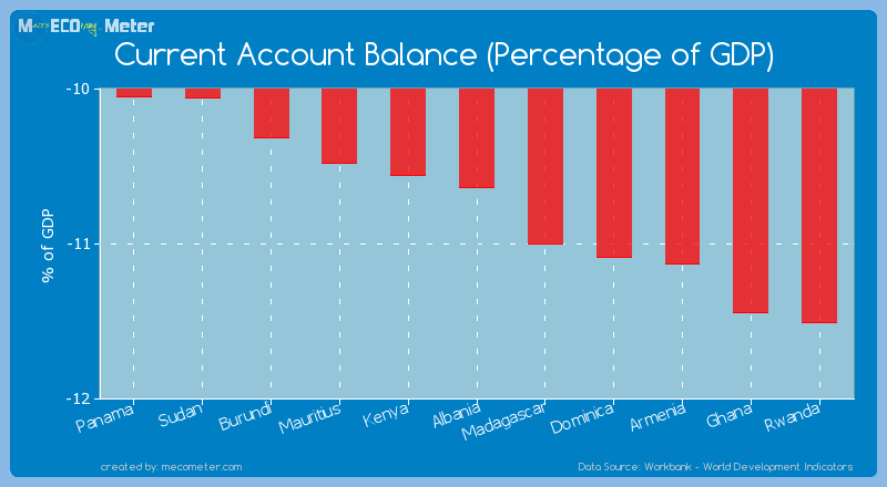 Current Account Balance (Percentage of GDP) of Albania