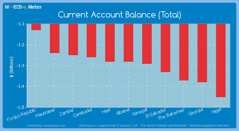 Current Account Balance (Total) of Albania