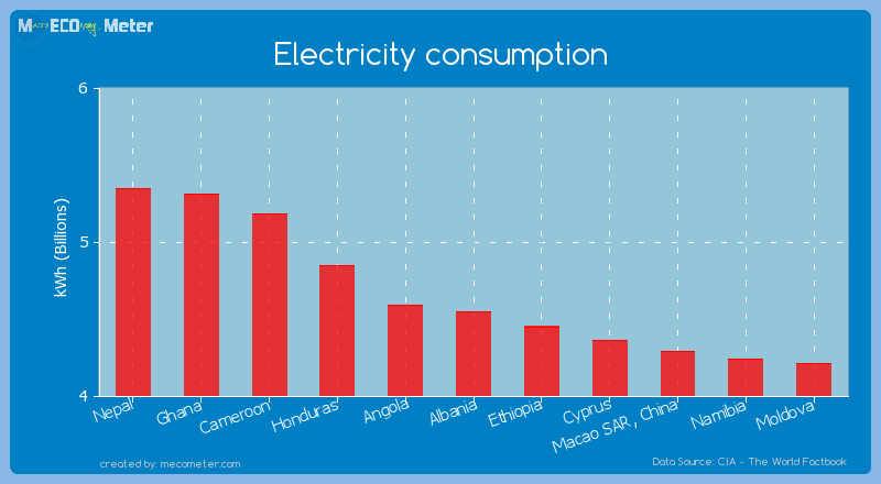 Electricity consumption of Albania