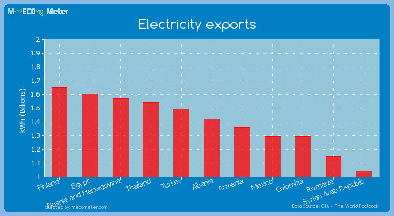 Electricity exports of Albania