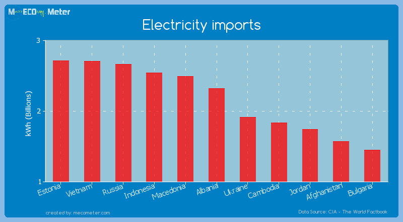 Electricity imports of Albania