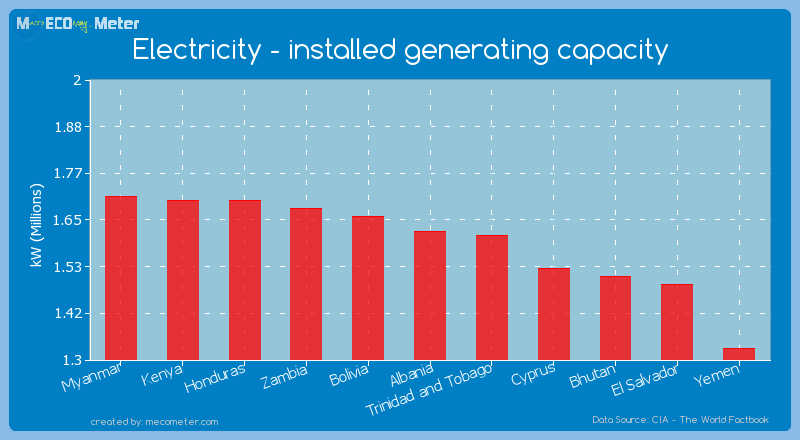 Electricity - installed generating capacity of Albania