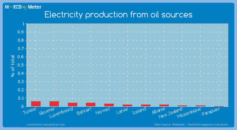 Electricity production from oil sources of Albania