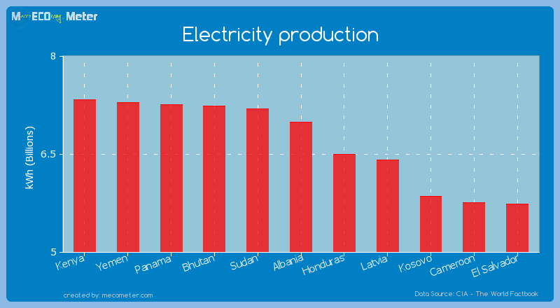 Electricity production of Albania