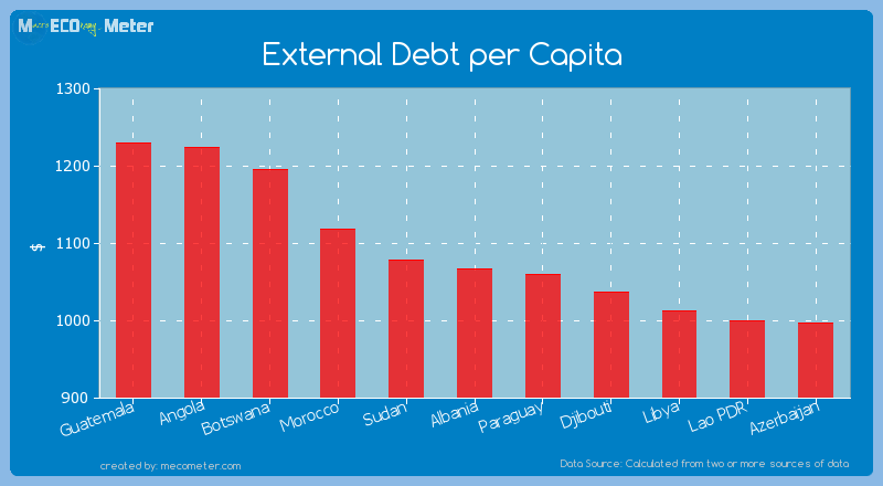 External Debt per Capita of Albania