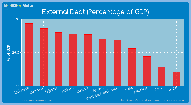 External Debt (Percentage of GDP) of Albania