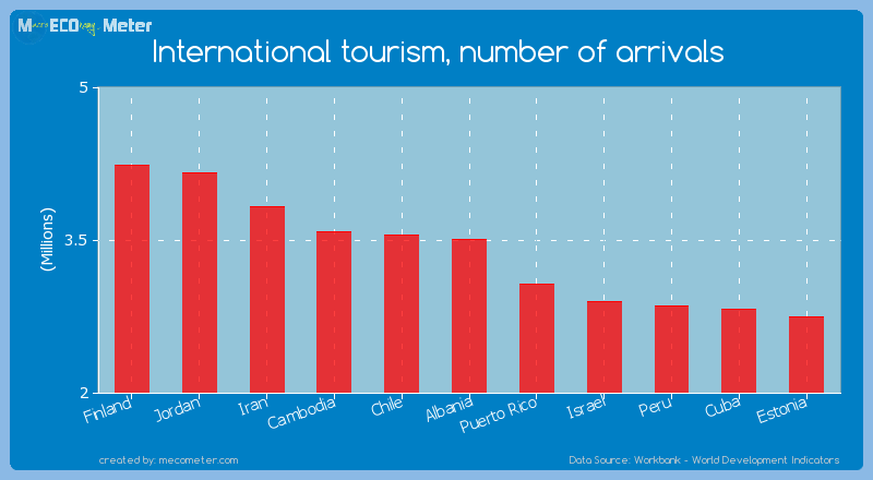 International tourism, number of arrivals of Albania