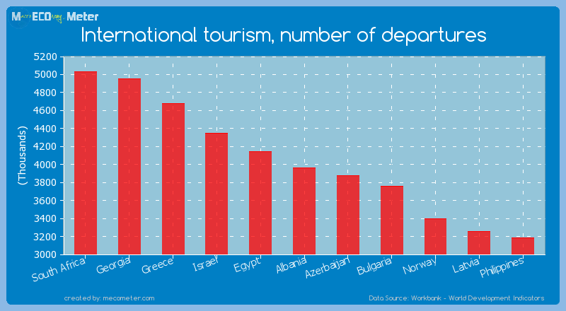 International tourism, number of departures of Albania