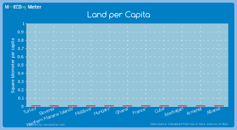 Land per Capita of Albania