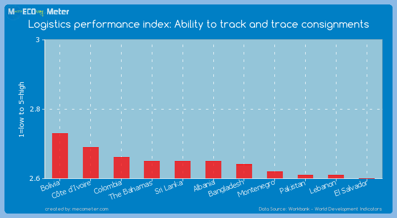 Logistics performance index: Ability to track and trace consignments of Albania