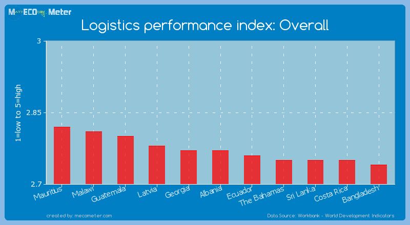 Logistics performance index: Overall of Albania