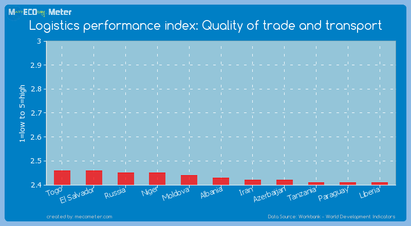 Logistics performance index: Quality of trade and transport of Albania
