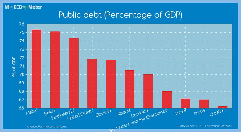 Public debt (Percentage of GDP) of Albania