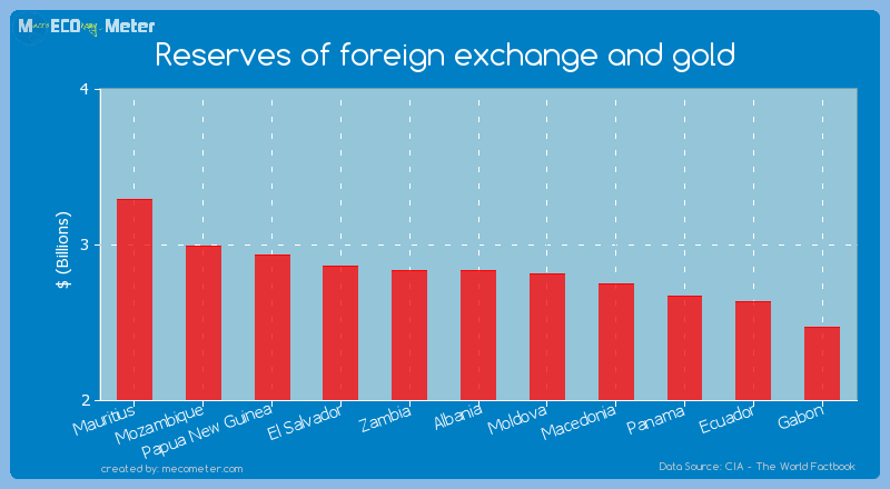 Reserves of foreign exchange and gold of Albania