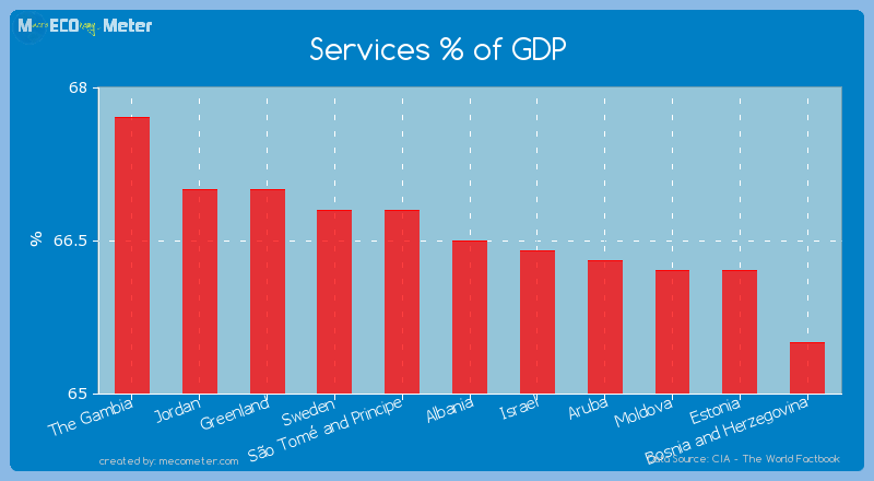 Services % of GDP of Albania