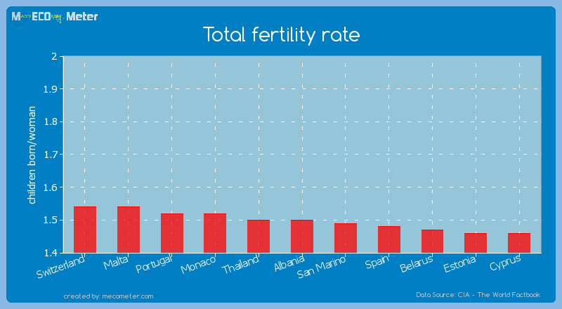 Total fertility rate of Albania