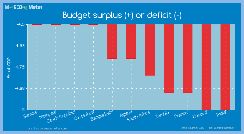 Budget surplus (+) or deficit (-) of Algeria