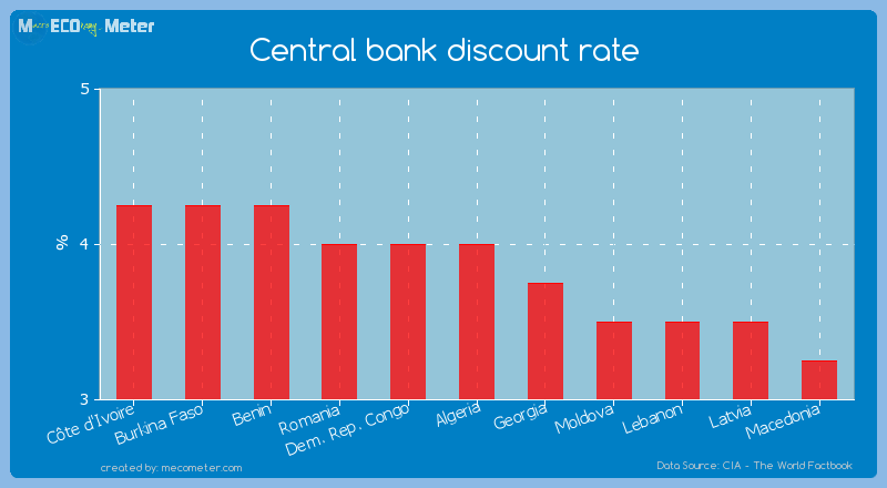 Central bank discount rate of Algeria