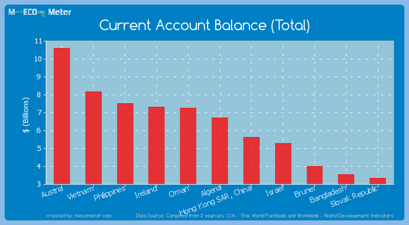 Current Account Balance (Total) of Algeria