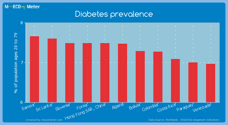 Diabetes prevalence of Algeria