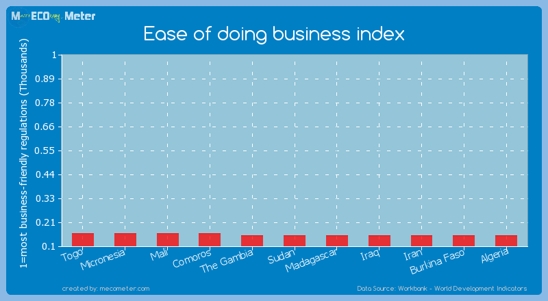 Ease of doing business index of Algeria