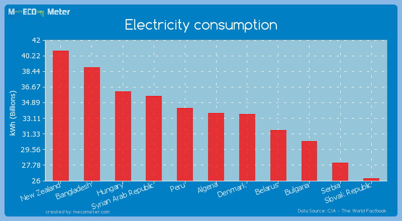 Electricity consumption of Algeria