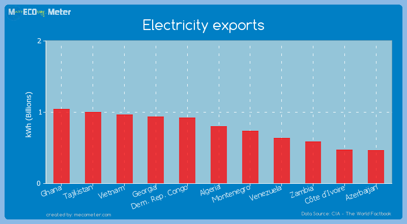 Electricity exports of Algeria
