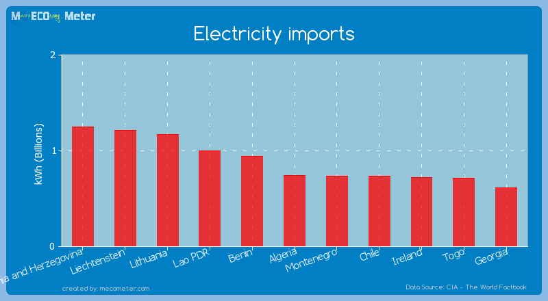 Electricity imports of Algeria