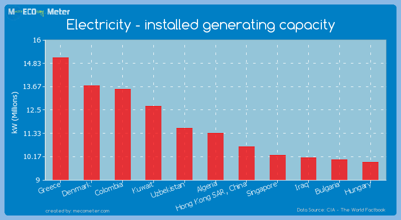 Electricity - installed generating capacity of Algeria