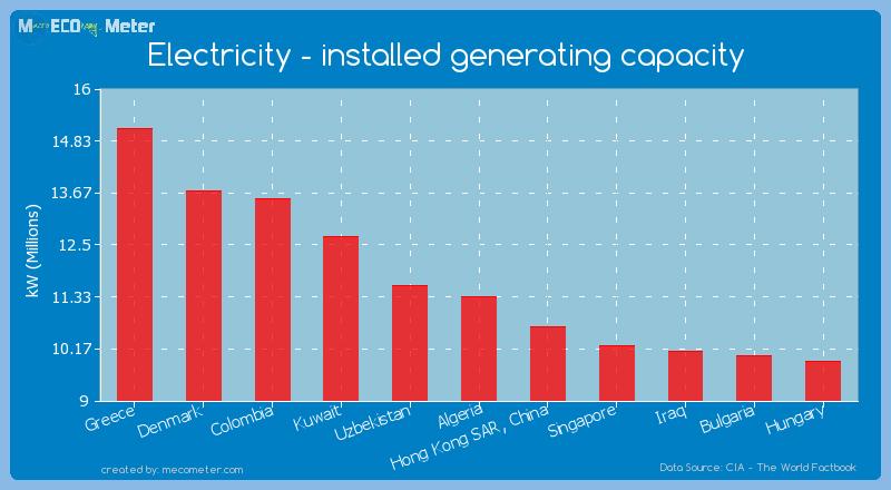 Electricity - installed generating capacity of Algeria