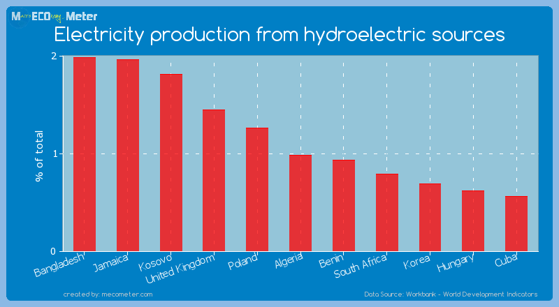 Electricity production from hydroelectric sources of Algeria